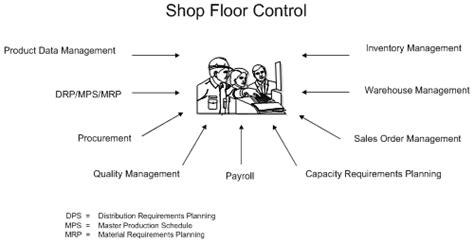 Overview To Shop Floor Control
