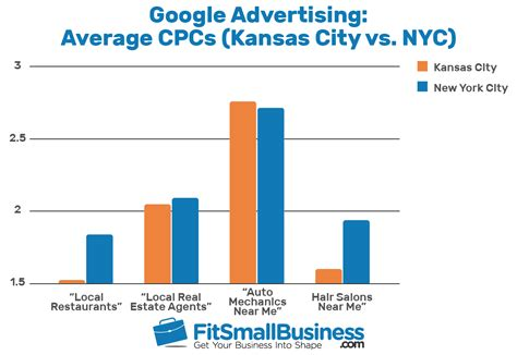 How Much Does Google Advertising Cost?. Culinary Colleges In New York City. Western Union Money Transfer Com. Social Media Strategies For Nonprofits. Quickbooks Point Of Sale For Restaurants. Student Loans Chase Bank Correct Credit Score. Supermarket Inventory Management. Mba In Information Technology Management. Accidental Death Insurance Rates