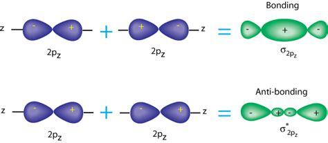 combining form anti how can i draw antibonding orbitals socratic