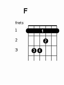 f chord position variations guitar chords world With open f guitar chord diagram