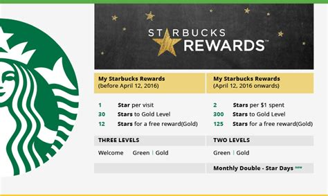 Android application joe coffee (order ahead, payment, and rewards) developed by coffey ventures, inc. Loyalty Rewards Case Study - New Starbucks Rewards Program | Loyalty program design, Starbucks ...