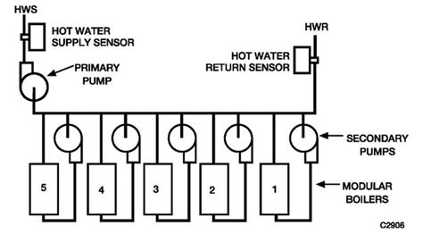 boilers  boiler control systems energy engineering