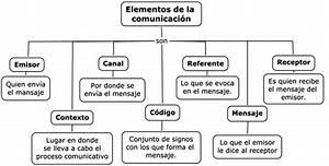 Cuartoambito 1ºBachillerato (Lengua)