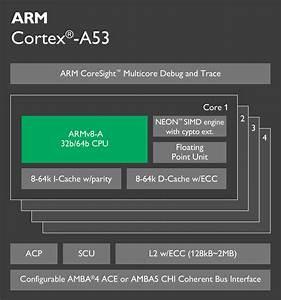 Cortex-a53 Processor
