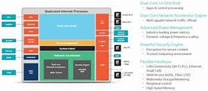 Qualcomm Launches  U201cinternet Processor U201d With Snapdragon Dna