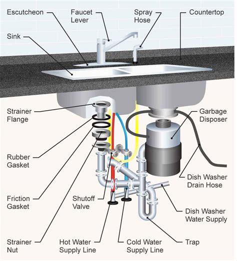 parts   kitchen sink detailed diagram