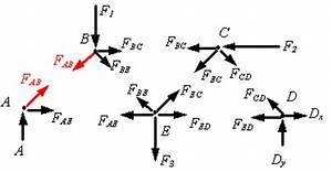the analysis of trusses With reactions the free body diagram of the truss as a unified structure is