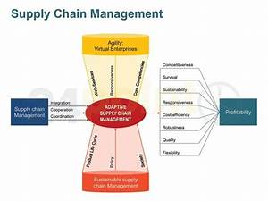 26 Best Images About Value Chain On Pinterest