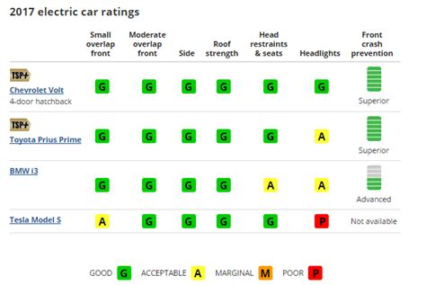 Safety Ratings by Buyer S Guide Electric Vehicle Safety Which Models