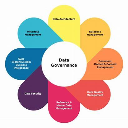 Governance Management Graphic Difference Framework Strategy Areas