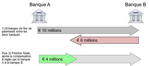 chambre de compensation banque les mécanismes de compensation et de règlement