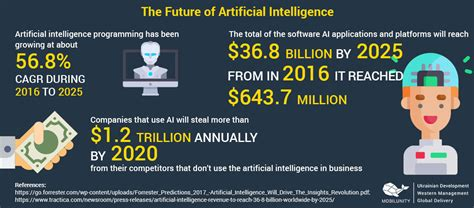 hire ai developers cost  ai programming mobilunity