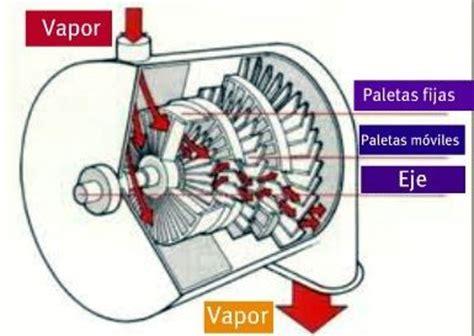 turbina de vapor partes funcionamiento tipos