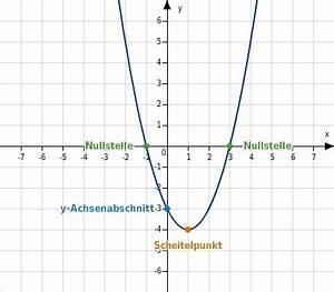 Scheitelpunkt Berechnen Parabel : einf hrung in quadratische funktionen ~ Themetempest.com Abrechnung