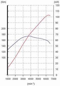 Chiptuning Selber Machen : chiptuning seite 17 motor getriebe auspuff insignia das opel insignia forum ~ Buech-reservation.com Haus und Dekorationen