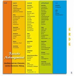 Mineralwasser Ph Wert Liste : basenfasten anleitung pdf gesunde ern hrung lebensmittel ~ Orissabook.com Haus und Dekorationen