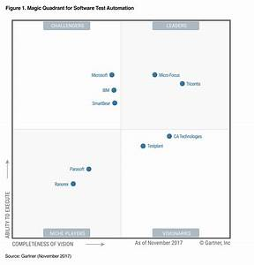 gartner 2017 magic quadrant for software test automation With gartner document management magic quadrant 2017