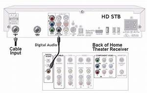 High Definition Hd Dth Connecting Stb To Hdmi And Home