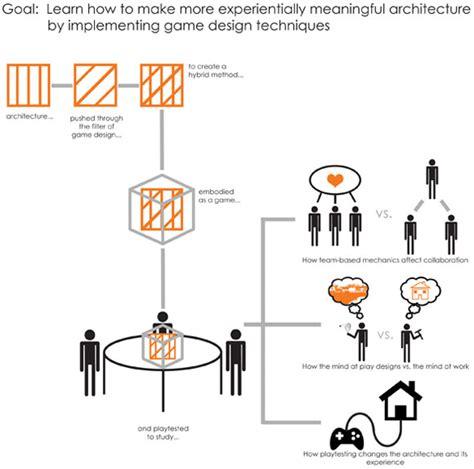 Thesis Game Design And Gamecareerguidecom