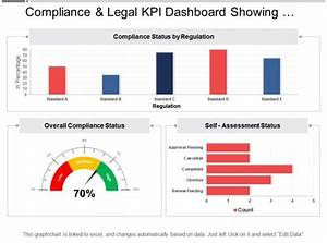 Compliance And Legal Kpi Dashboard Showing Overall
