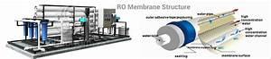 Reverse Osmosis Plant - Sewage Treatment Plant