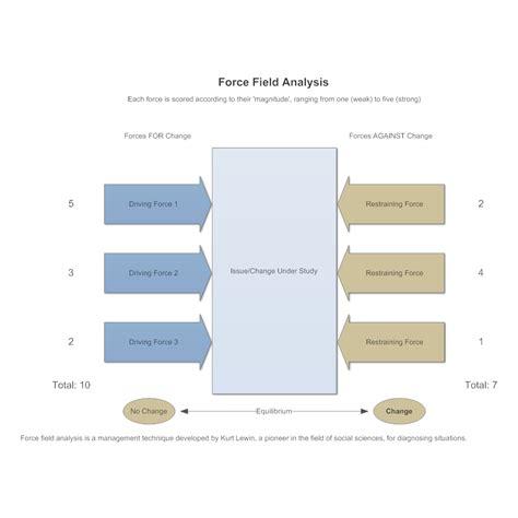 field analysis diagram template model 1 field analysis