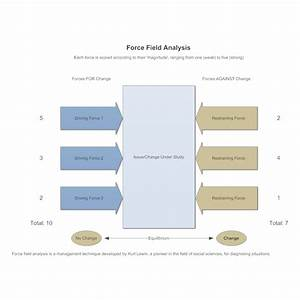 model 1 force field analysis With force field analysis diagram template