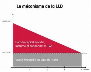 Différence Entre Loa Et Lld : choisir entre loa ou lld ~ Medecine-chirurgie-esthetiques.com Avis de Voitures