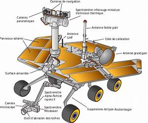 File:Mars Exploration Rover-color-fr.svg - Wikimedia Commons