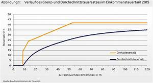 Lohnsteuer 2017 Berechnen : bundesfinanzministerium der effekt der kalten progression bei der einkommensteuer ~ Themetempest.com Abrechnung