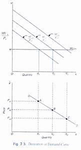 Consumer U0026 39 S Behaviour  Cardinal Utility Analysis  Explained With Diagram