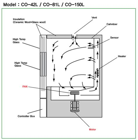 commercial convection oven forced convection oven hyscien