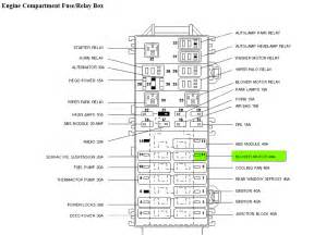 similiar 2001 ford taurus fuse panel layout keywords taurus 2004 fuse box diagram 300x252 ford taurus 2004 fuse box diag