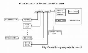 Embedded Access Control  U0026 Security System Using Rfid