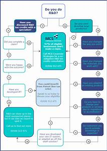 Ask The Right R U0026d Questions  Mcs Flow Chart  U2013 Mcs Corporate