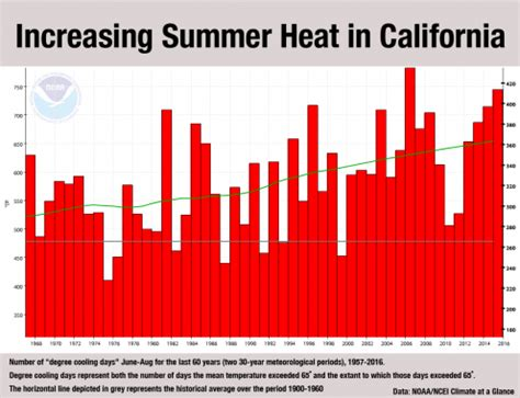 climate signals graph increasing summer heat  california