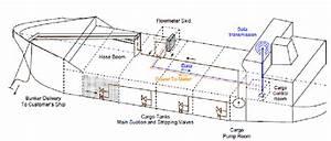 Metering Skid Location On Bunker Barge During Trials In