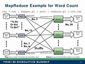 Mapreduce Examples Mapreduce Example For Word Count