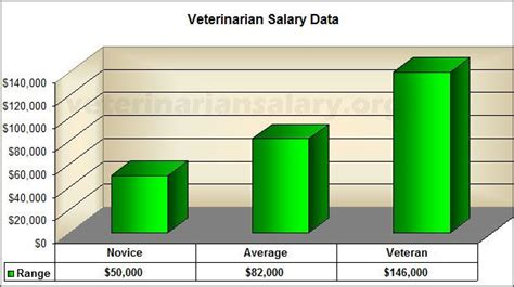 Vet Salary by Found This Veterinarian Salary Information Graph On Http