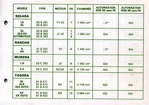 Essence 95 Ou 98 : club matra passion afficher le sujet essence 95 ou 98 ~ Dailycaller-alerts.com Idées de Décoration