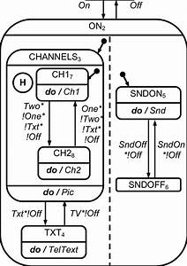 Tv Remote Controller  A  Statechart Diagram  B  Set Of All