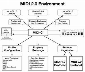 Details About Midi 2 0 U2122  Midi