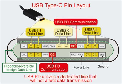 Usb Type A Connector Wiring Diagram by Usb Cable Schematic Connector Pinout Usb Cable Sale