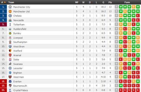 ghana premier league table premier league log table and fixtures brokeasshome com