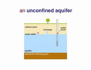 Diagram Water Table Science