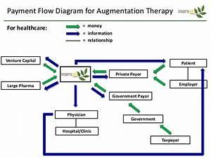 Payment Flow Diagram For Augmentation