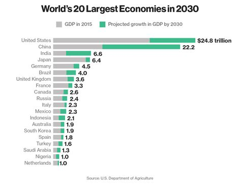 Bitcoin should exceed the $10 trillion cap by 2030, given the previous market momentum. World's 20 Largest Economies | by Faisal Khan | Banking, Payments & Fintech