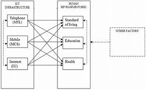 Theoretical Model Of Ict Infrastructure And Human