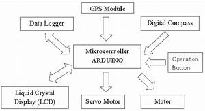 Block Diagram Architecture Of Gps Autonomous Car System