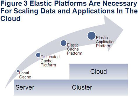 Elastic Caching Platforms Balance Performance, Scalability